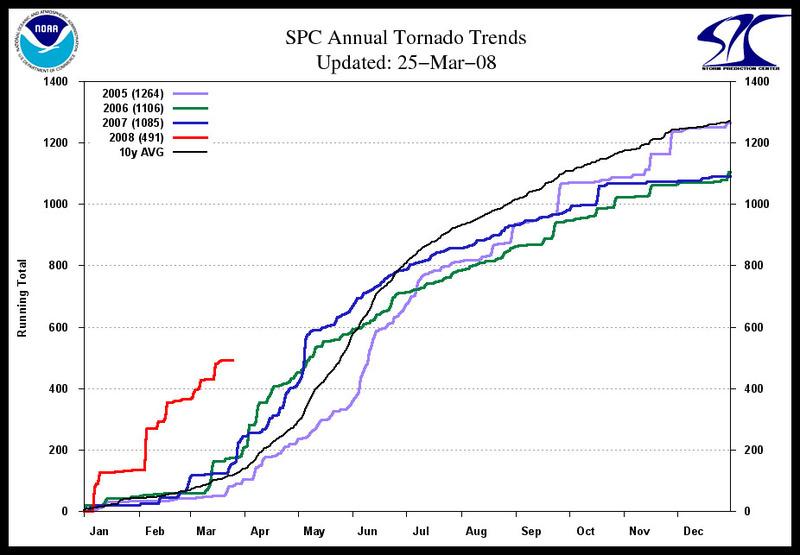 Tornado_graph_border