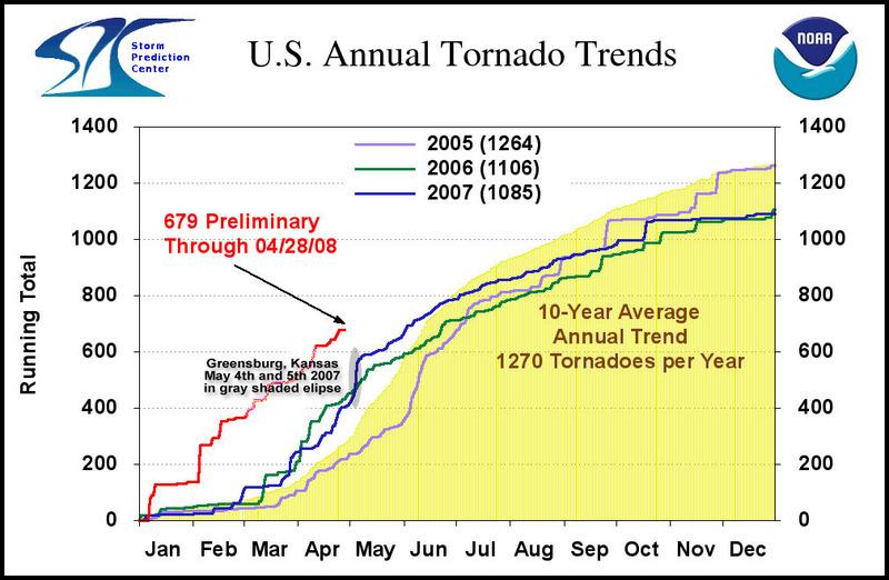Tornado_graph_border_2